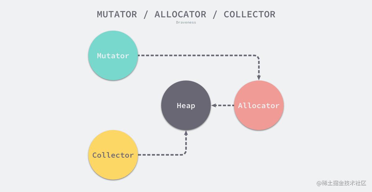 mutator-allocator-collector