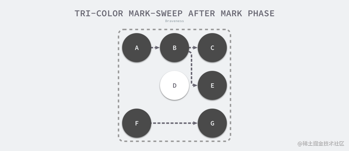 tri-color-mark-sweep-after-mark-phase