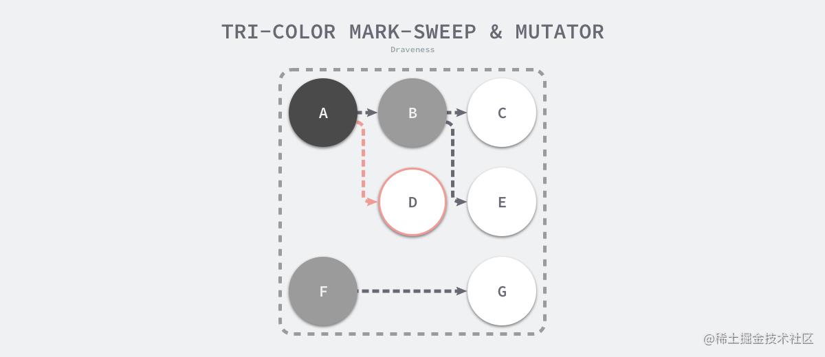 tri-color-mark-sweep-and-mutator