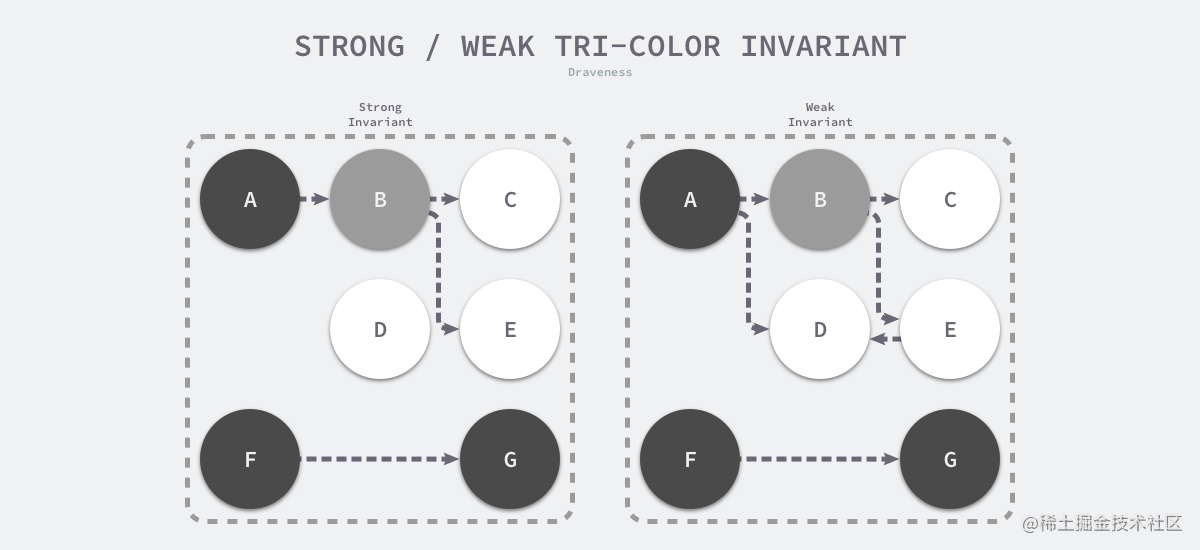 strong-weak-tricolor-invariant