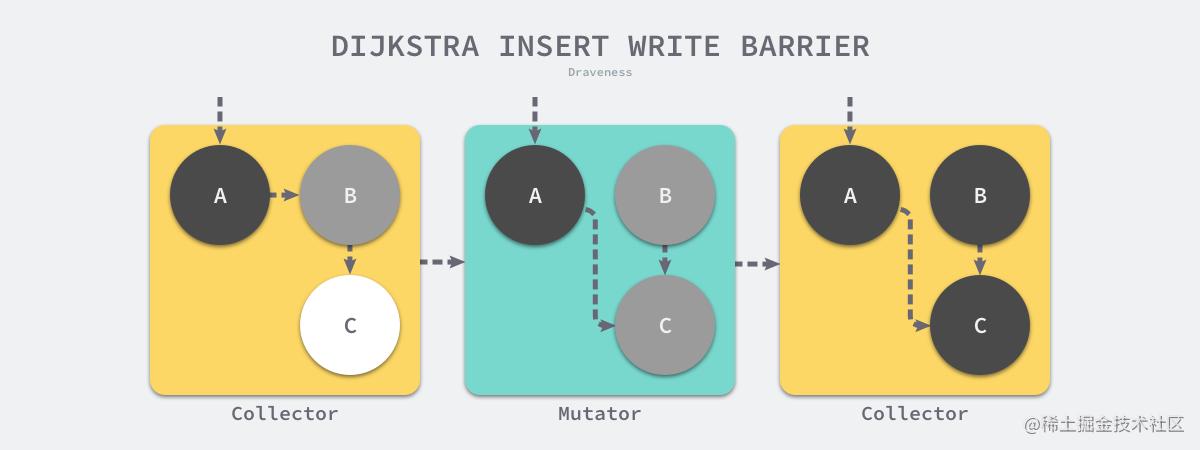 dijkstra-insert-write-barrier