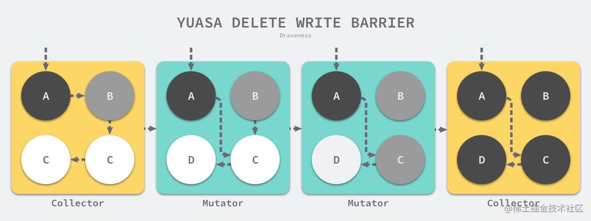 yuasa-delete-write-barrier