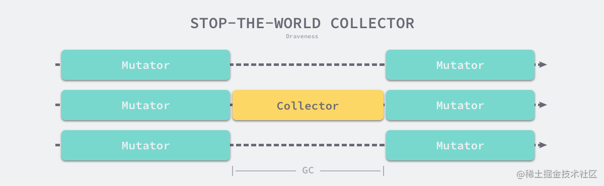 stop-the-world-collector