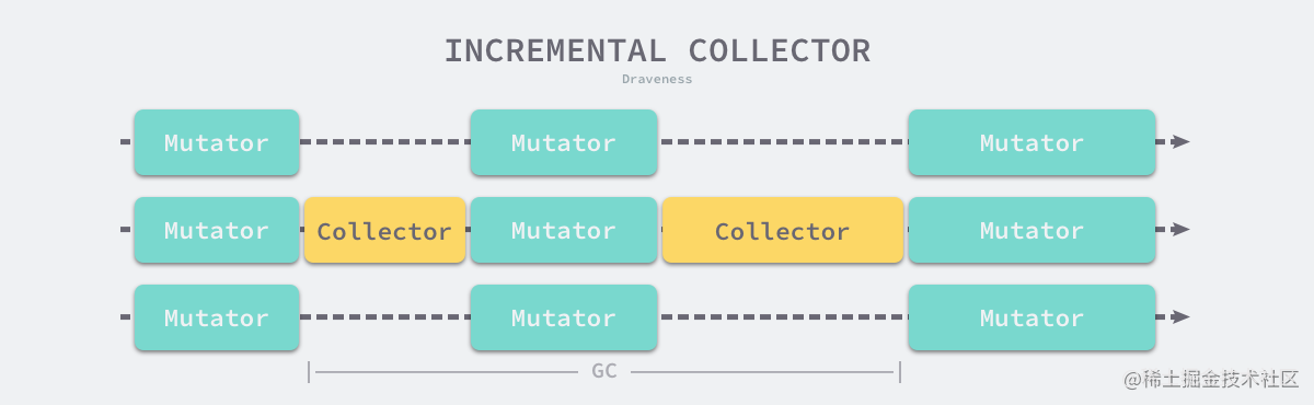 incremental-collector