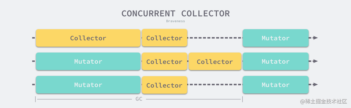 concurrent-collector