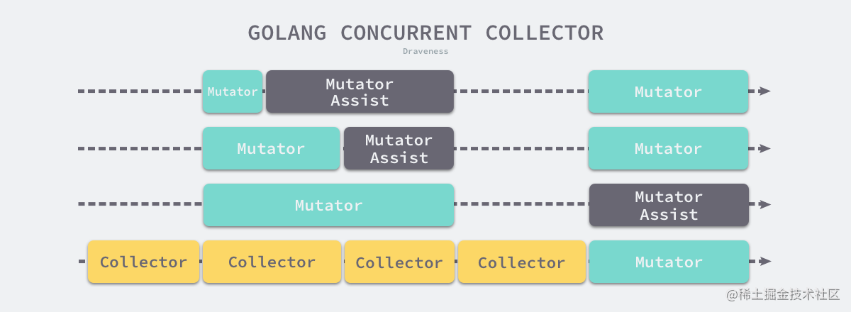 golang-concurrent-collector