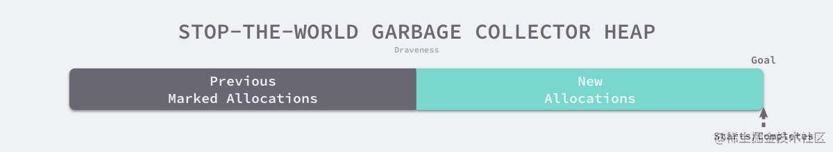 stop-the-world-garbage-collector-heap