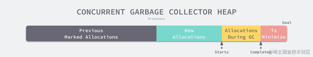 concurrent-garbage-collector-heap