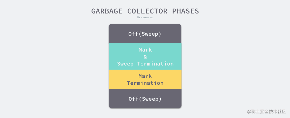 garbage-collector-phases