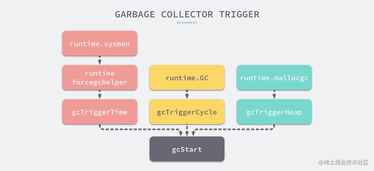 garbage-collector-trigger