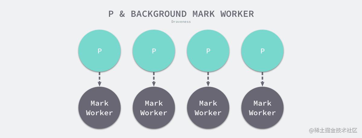 p-and-bg-mark-worker