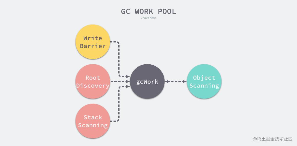 gc-work-pool