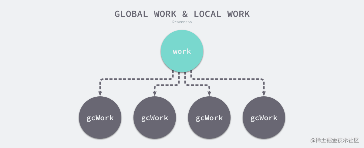 global-work-and-local-work