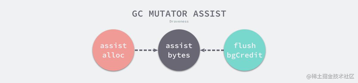 gc-mutator-assist