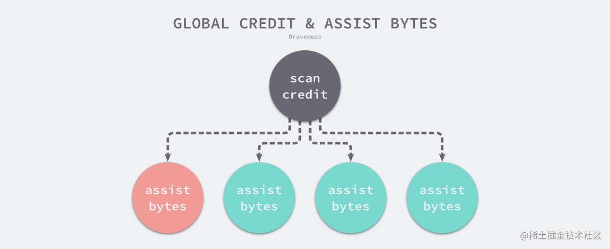global-credit-and-assist-bytes