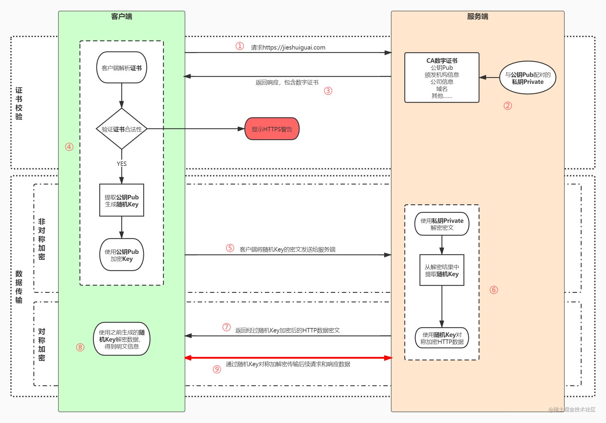 HTTPS加解密流程