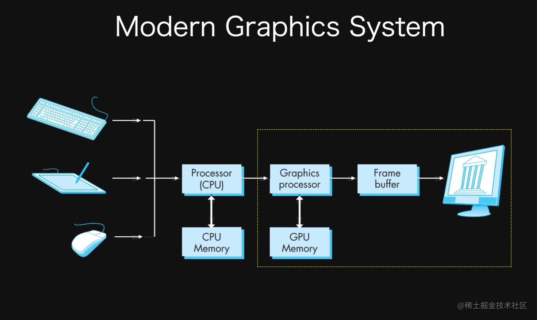 现代图形系统