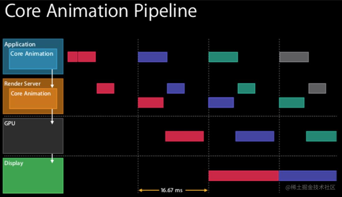 WWDC14-实际并行时图解
