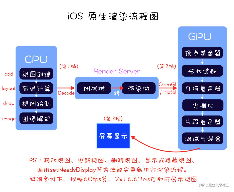 iOS-原生渲染流程