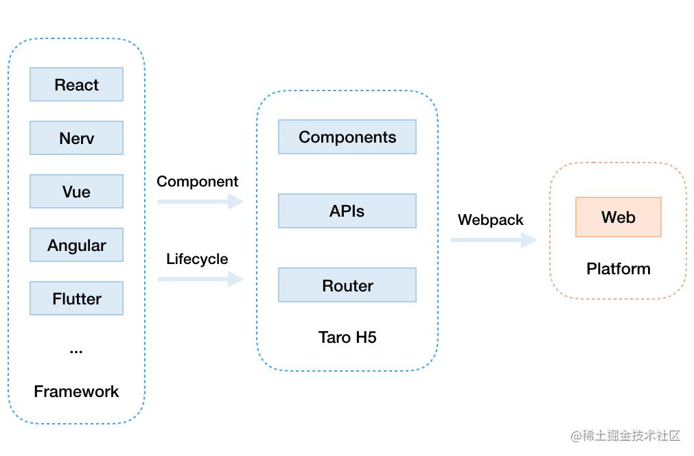 Taro H5 架构图