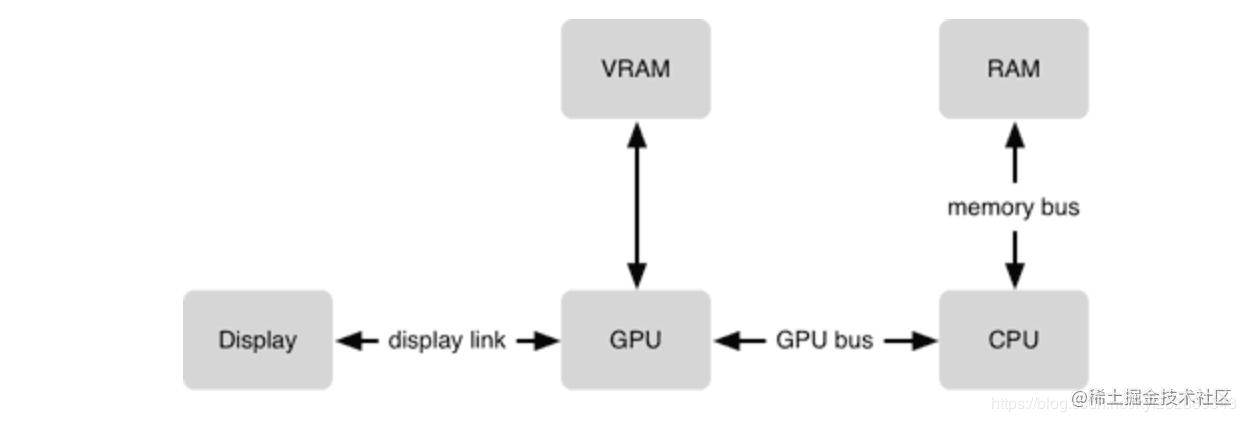 CPU 和 GPU 的协作
