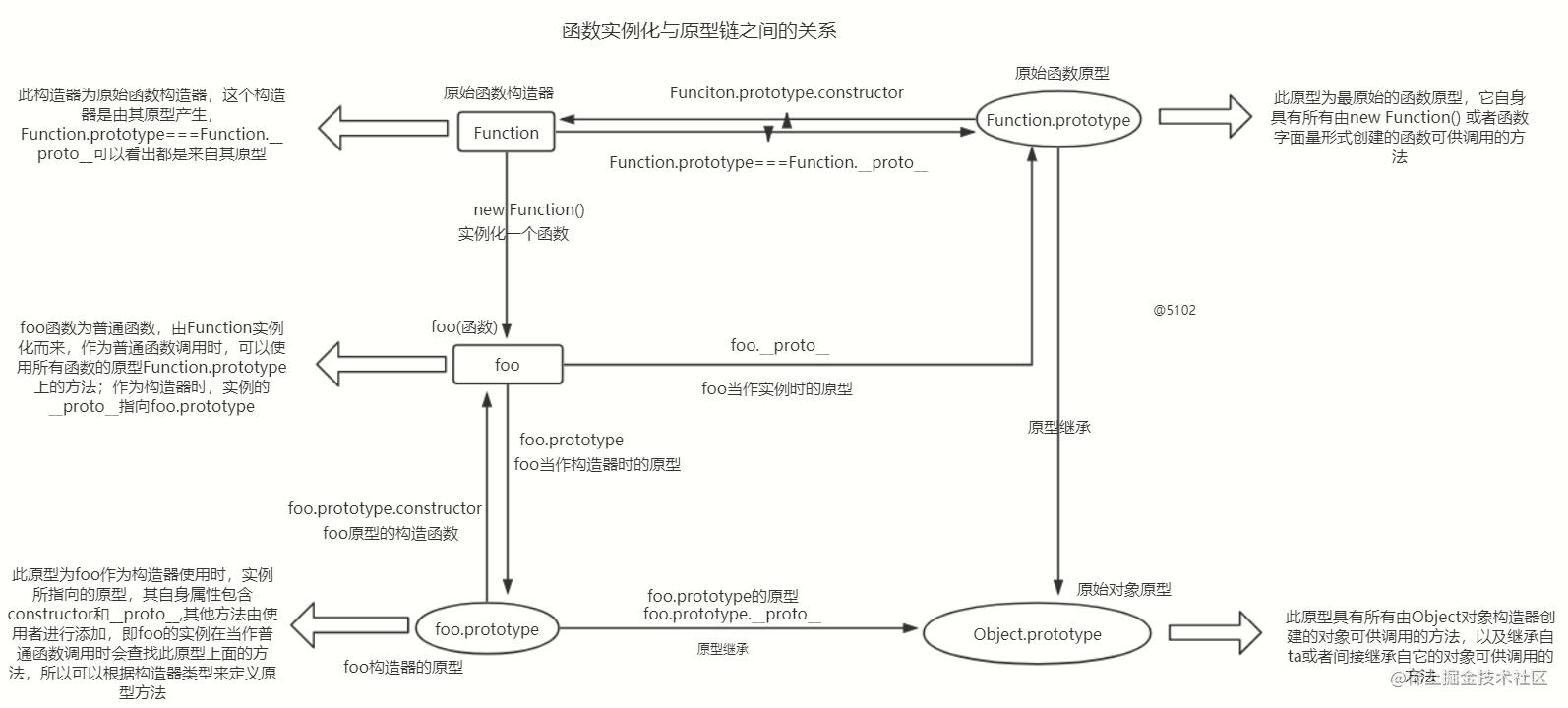 函数原型链