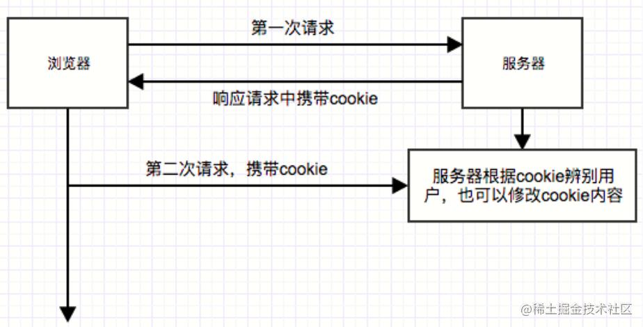 cookie原理