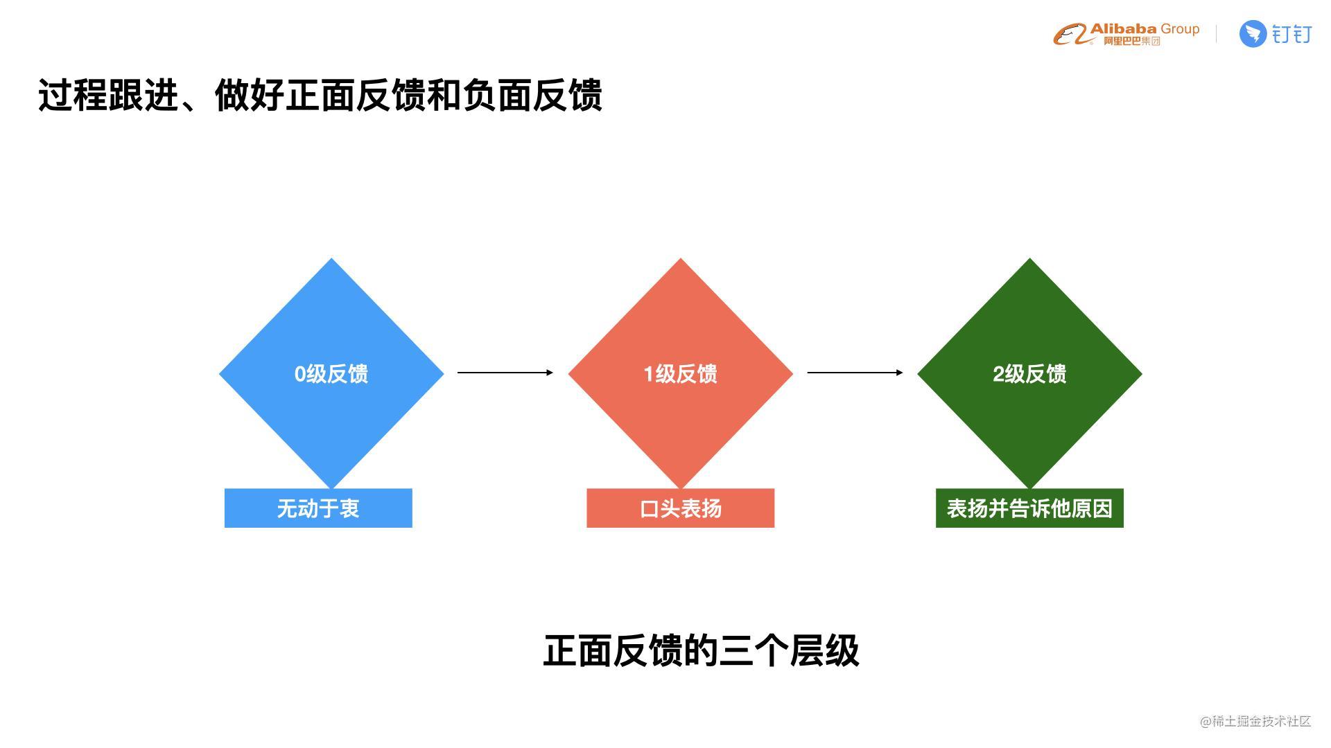 C4-4 贵重-如何在团队中培养出更多的前端技术专家.014.jpeg