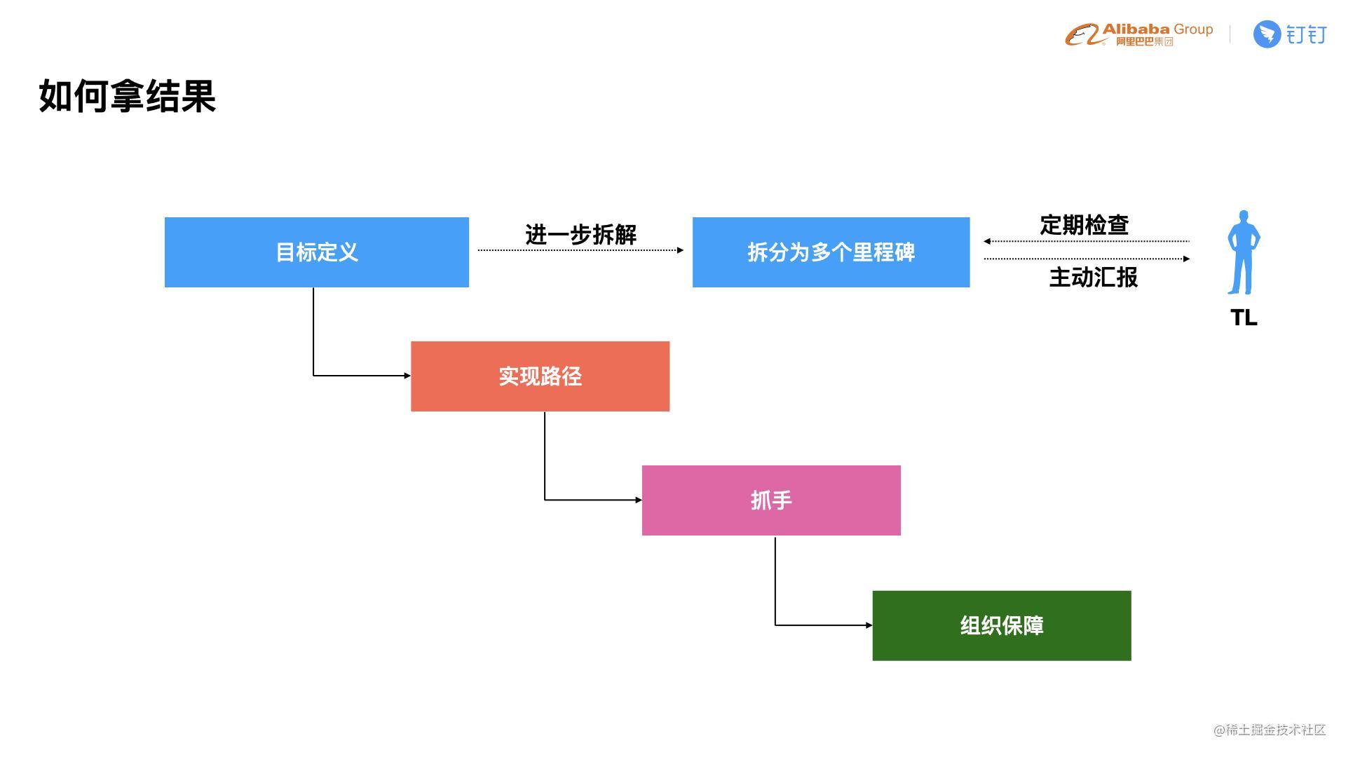 C4-4 贵重-如何在团队中培养出更多的前端技术专家.012.jpeg