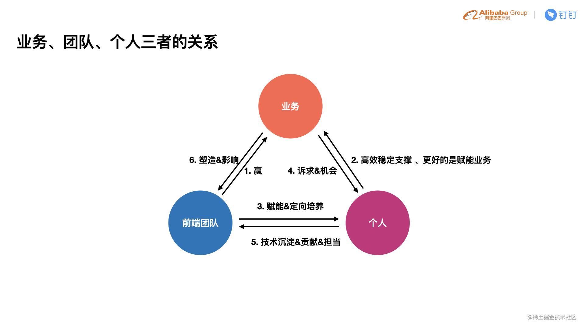 C4-4 贵重-如何在团队中培养出更多的前端技术专家.006.jpeg