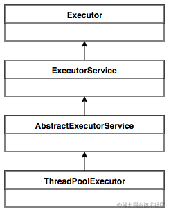 图1 ThreadPoolExecutor UML类图