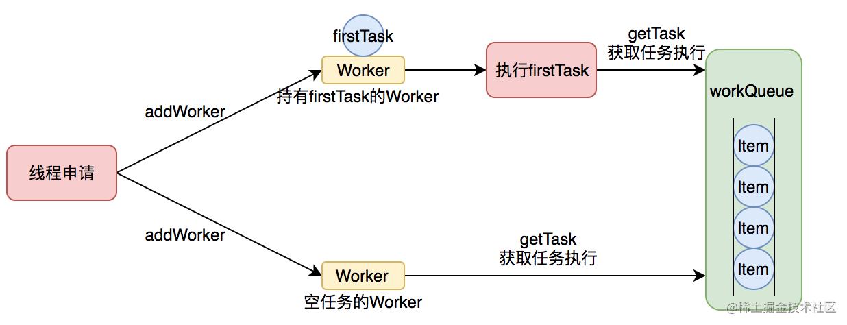 图7 Worker执行任务