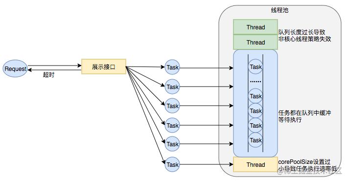 图15 线程池队列长度设置过长、corePoolSize设置过小导致任务执行速度低