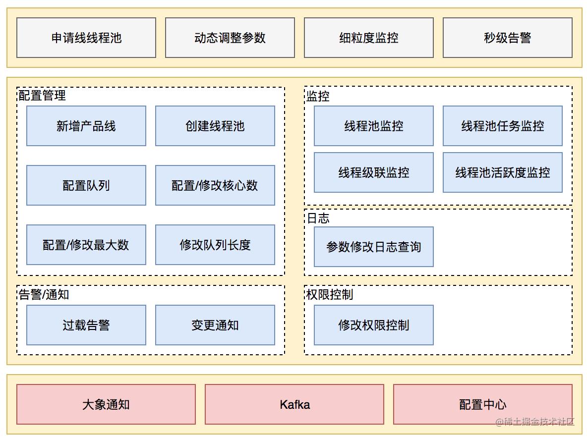 图18 动态化线程池功能架构