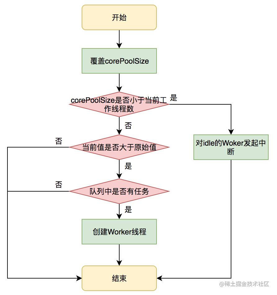 图20 setCorePoolSize方法执行流程