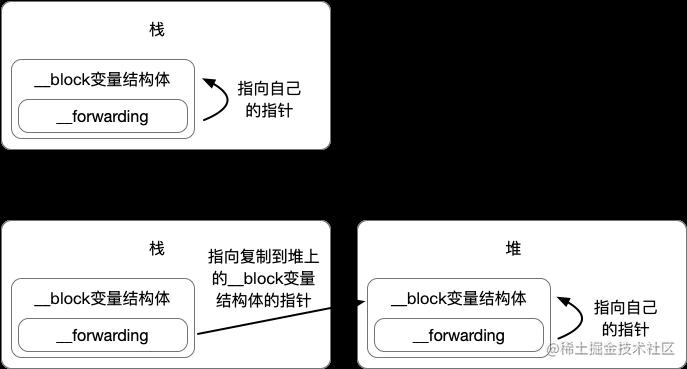 __forwarding