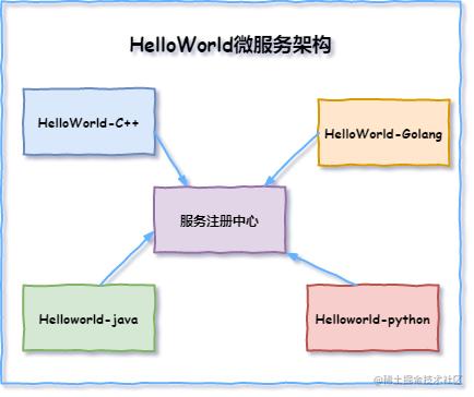 微服务架构-多技术