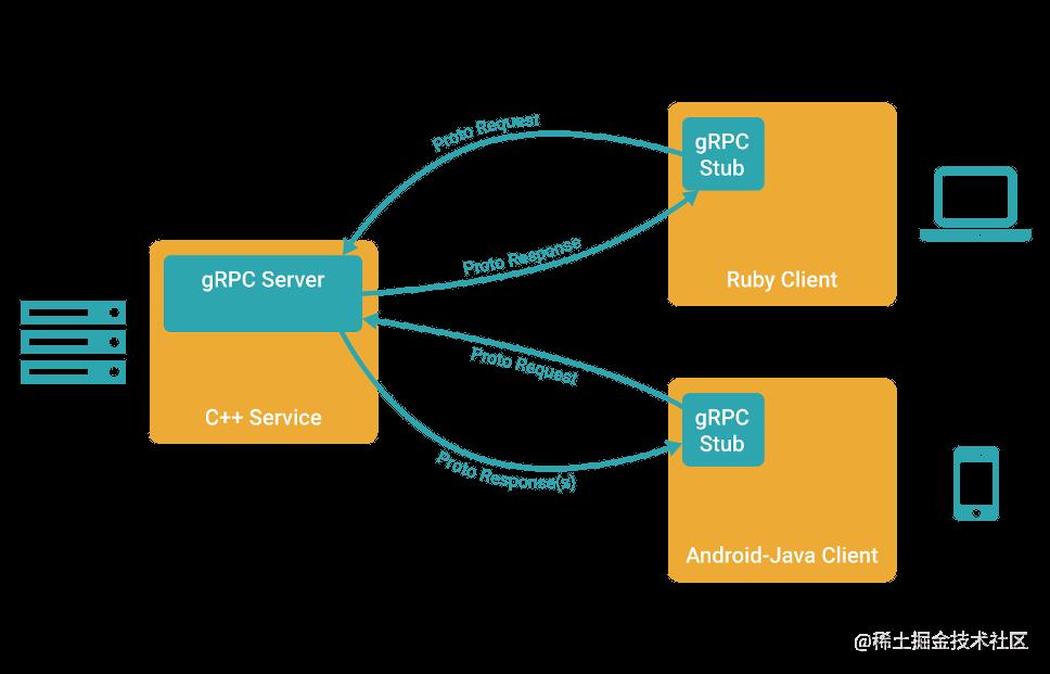 gRPC架构图 图片来源www.grpc.io
