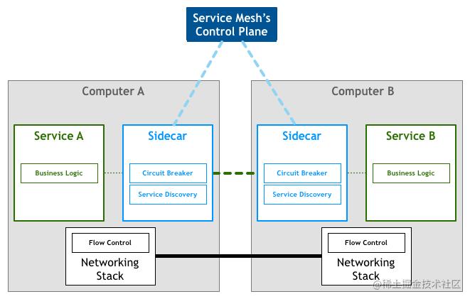 Service Mesh架构 图片来自:Pattern: Service Mesh