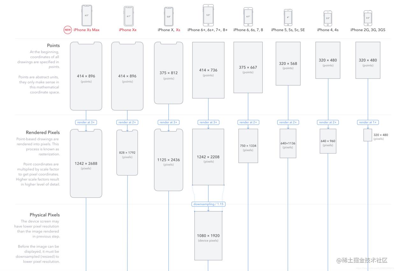 IOS 各个设备对应的分辨率