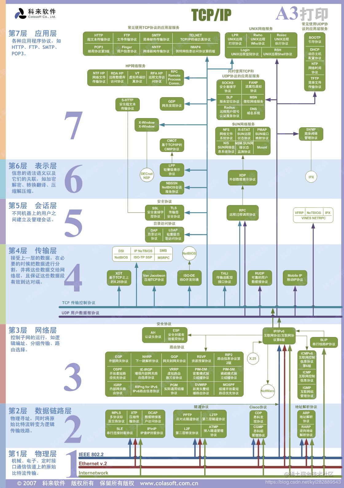 一张图片概括七层协议