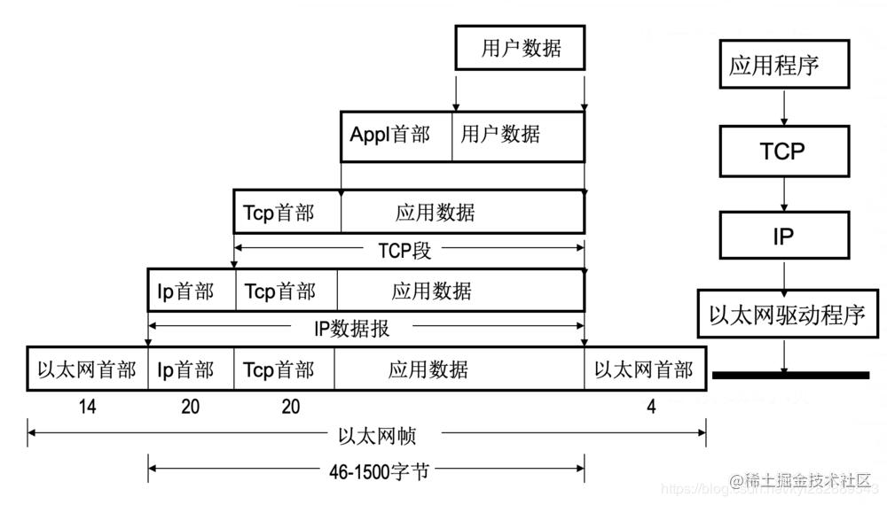 TCP/IP协议数据封装过程