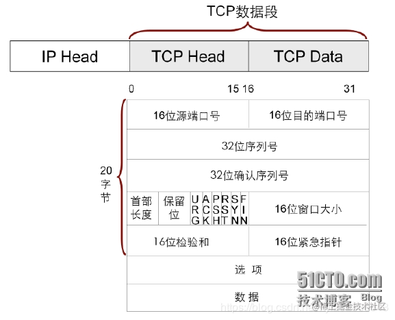 TCP首部格式