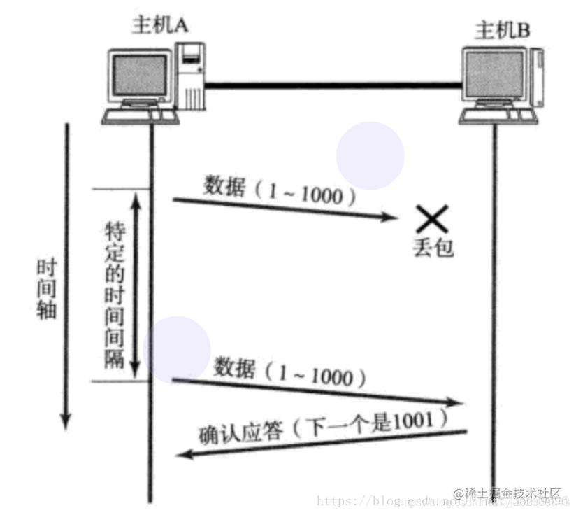 TCP重传