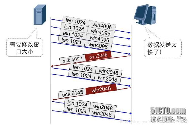 TCP滑动窗口机制