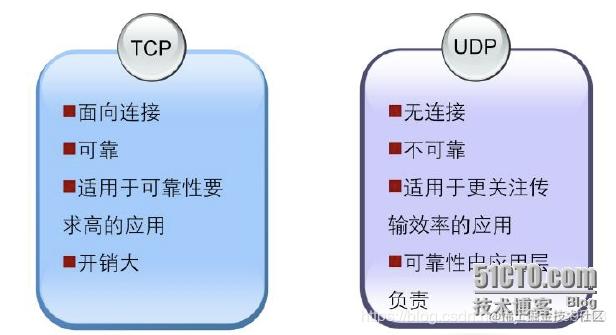 TCP,UDP区别