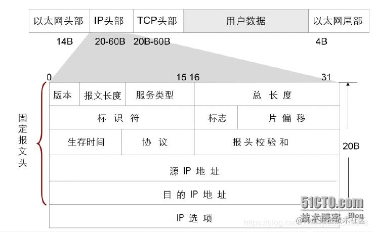 IP 包数据格式