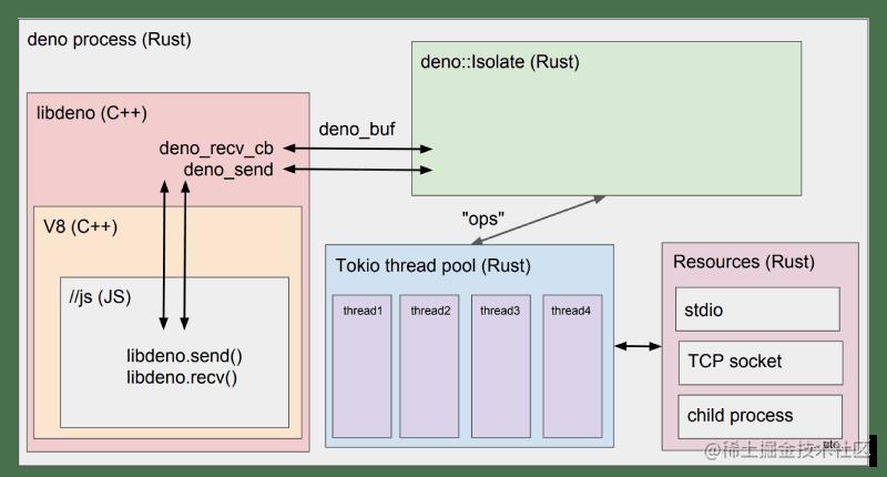 deno-schematic-diagram
