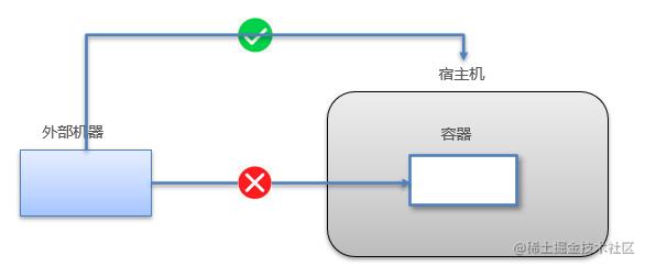 Docker容器和外部机器可以直接交换文件吗?