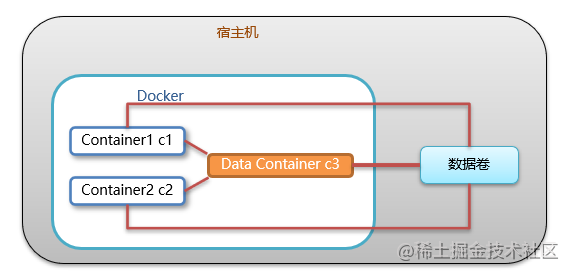 数据卷容器概念